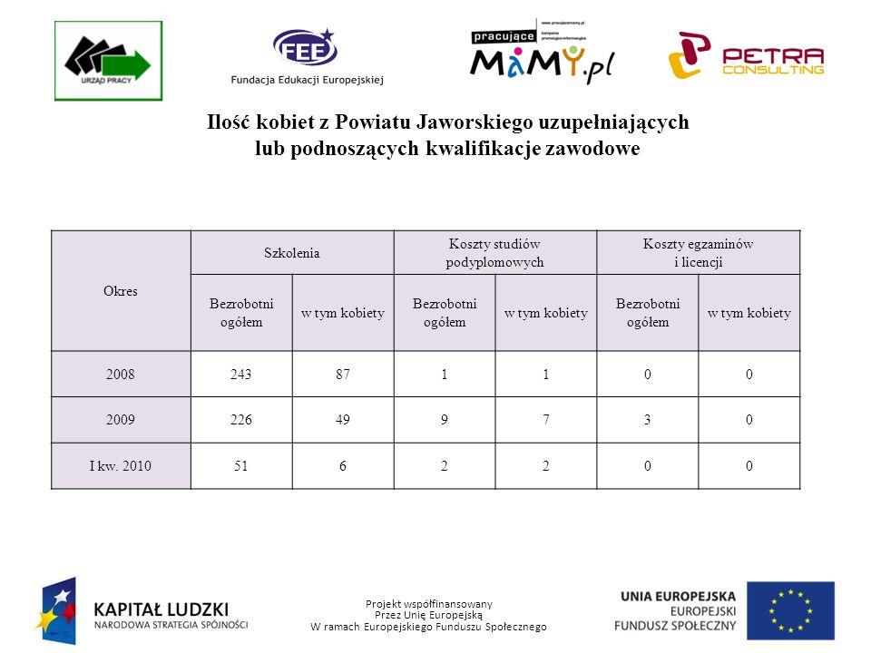 Projekt współfinansowany Przez Unię Europejską W ramach Europejskiego Funduszu Społecznego Ogólna statystyka ofert pracy zgłaszanych do Powiatowego Urzędu Pracy w Jaworze (dane z 31.12.2009 r.) Ogółem pracodawcy w roku 2009 złożyli w Powiatowym Urzędzie Pracy 2026 ofert pracy.
