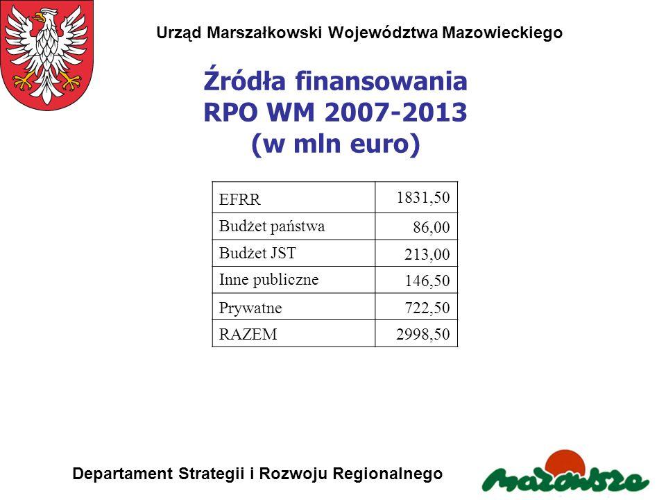 Urząd Marszałkowski Województwa Mazowieckiego Departament Strategii i Rozwoju Regionalnego Źródła finansowania RPO WM 2007-2013 (w mln euro) EFRR 1831