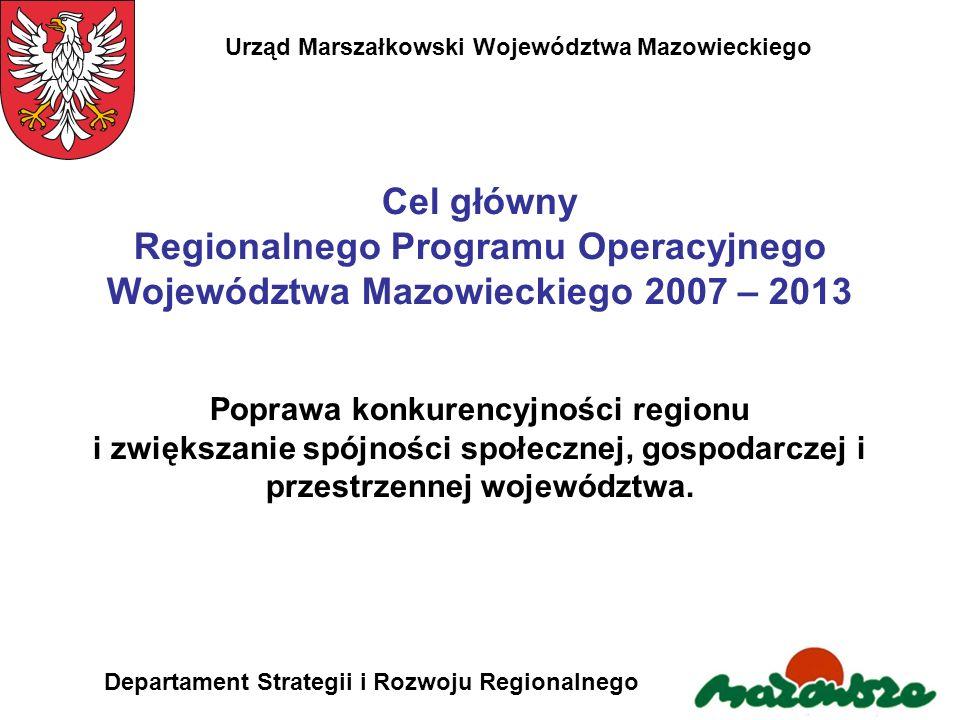 Urząd Marszałkowski Województwa Mazowieckiego Departament Strategii i Rozwoju Regionalnego Źródła finansowania RPO WM 2007-2013 (w mln euro) EFRR 1831,50 Budżet państwa86,00 Budżet JST213,00 Inne publiczne146,50 Prywatne722,50 RAZEM2998,50