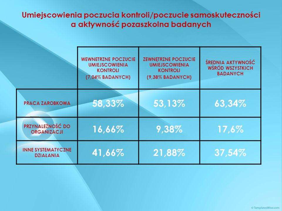 Umiejscowienia poczucia kontroli/poczucie samoskuteczności a aktywność pozaszkolna badanych WEWNETRZNE POCZUCIE UMIEJSCOWIENIA KONTROLI (7,04% BADANYC
