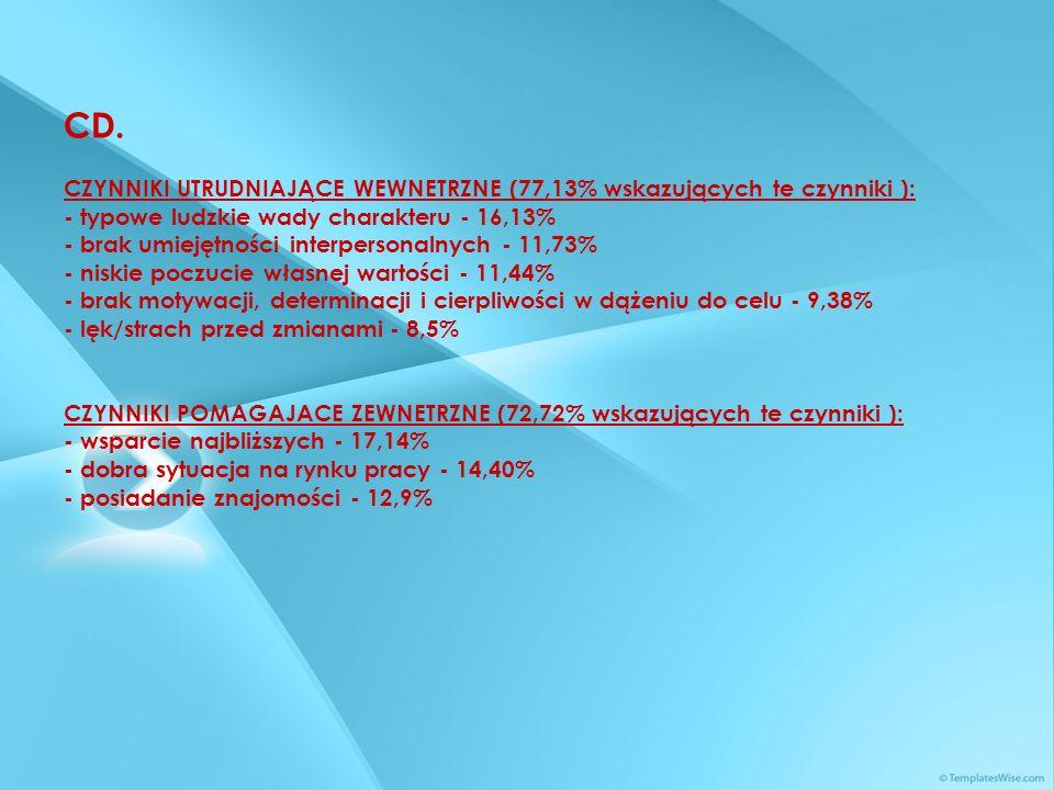 CD. CZYNNIKI UTRUDNIAJĄCE WEWNETRZNE (77,13% wskazujących te czynniki ): - typowe ludzkie wady charakteru - 16,13% - brak umiejętności interpersonalny
