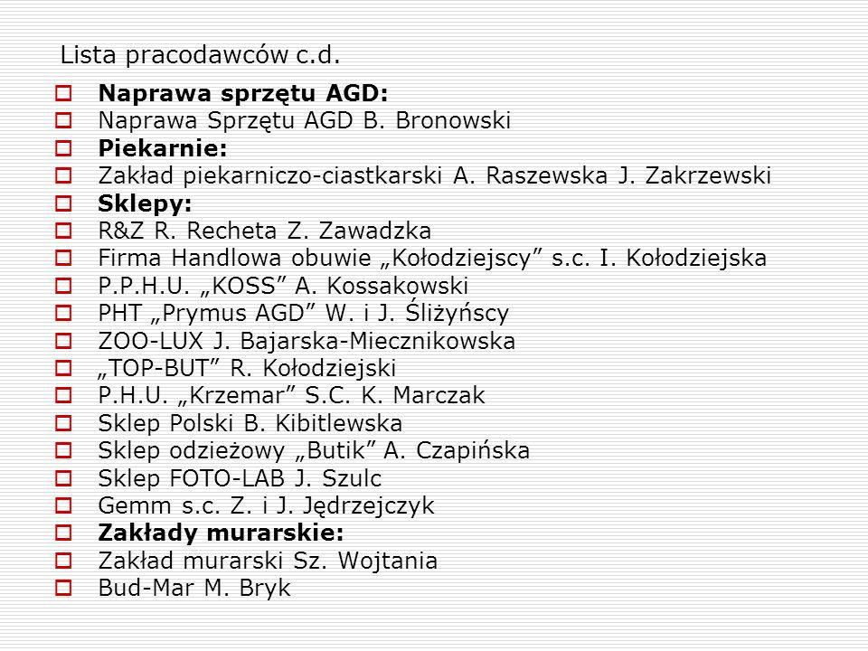 Lista pracodawców c.d. Naprawa sprzętu AGD: Naprawa Sprzętu AGD B. Bronowski Piekarnie: Zakład piekarniczo-ciastkarski A. Raszewska J. Zakrzewski Skle