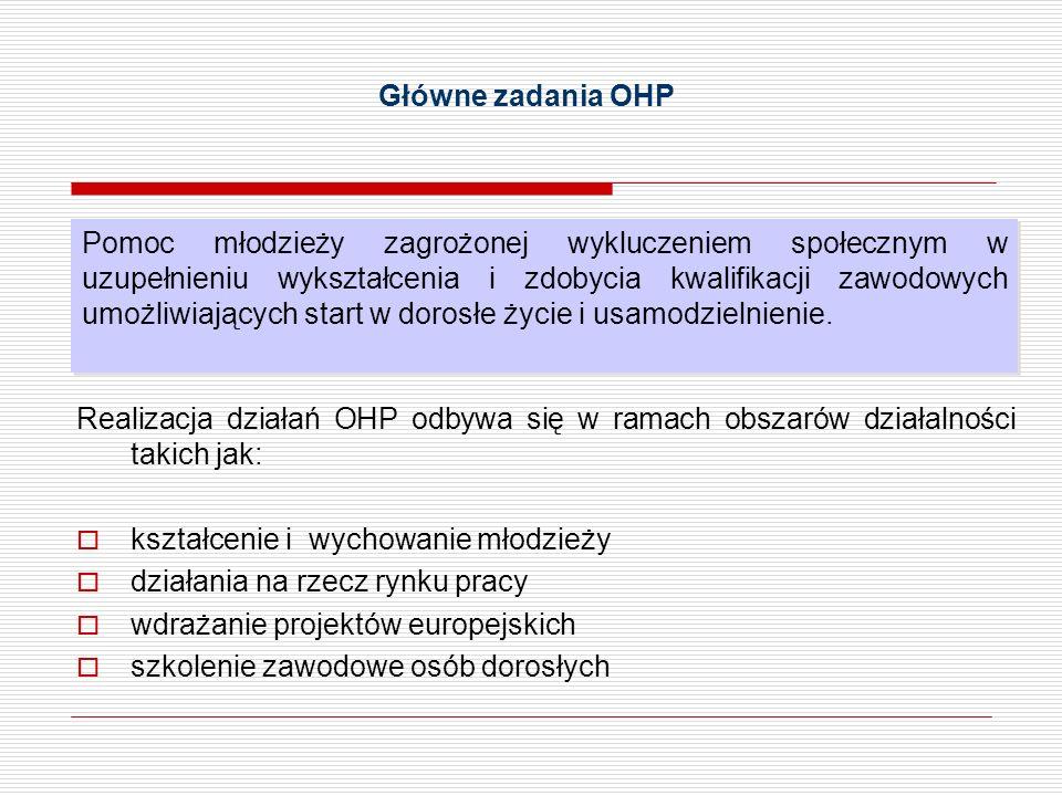 Główne zadania OHP Realizacja działań OHP odbywa się w ramach obszarów działalności takich jak: kształcenie i wychowanie młodzieży działania na rzecz