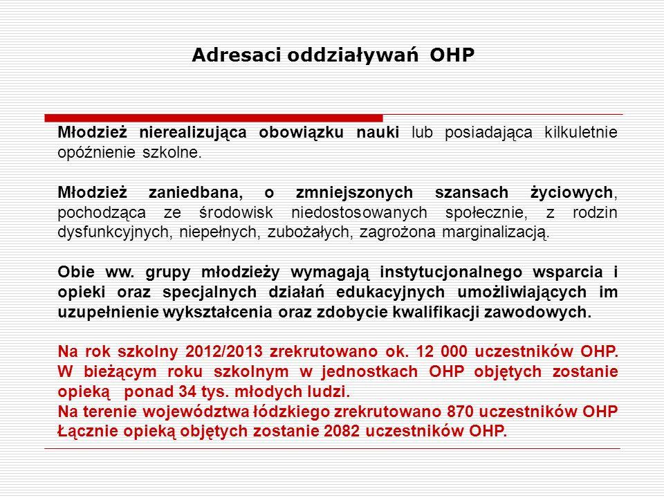 Adresaci oddziaływań OHP Młodzież nierealizująca obowiązku nauki lub posiadająca kilkuletnie opóźnienie szkolne. Młodzież zaniedbana, o zmniejszonych