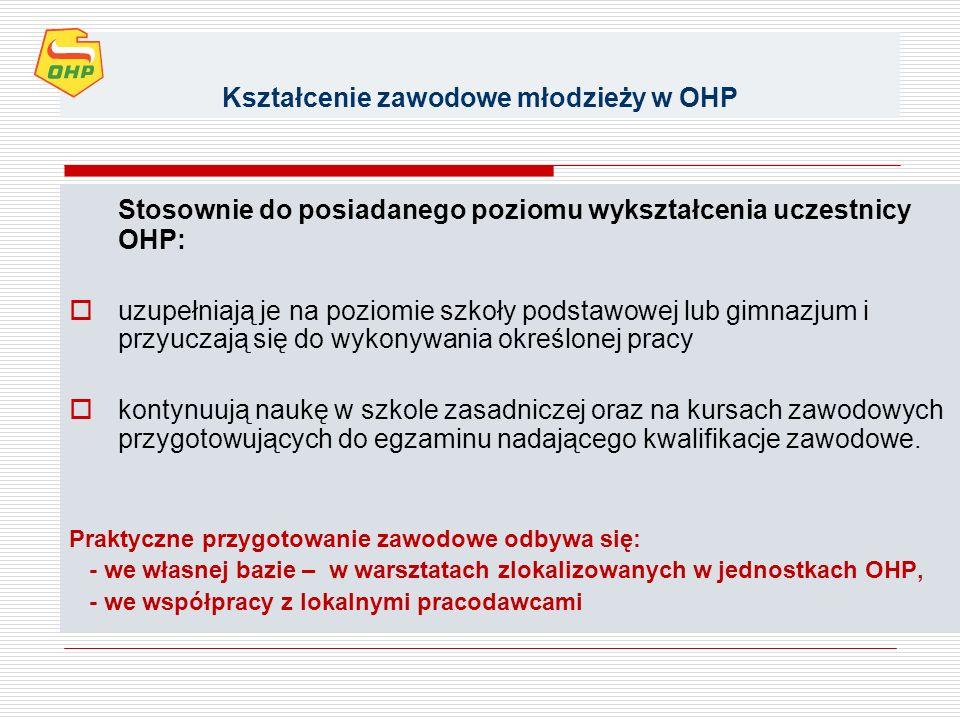 Kształcenie zawodowe młodzieży w OHP Stosownie do posiadanego poziomu wykształcenia uczestnicy OHP: uzupełniają je na poziomie szkoły podstawowej lub