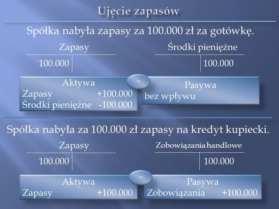 Pasywa Zobowiązania +100.000 Zapasy Spółka nabyła za 100.000 zł zapasy na kredyt kupiecki. Spółka nabyła zapasy za 100.000 zł za gotówkę. Zapasy 100.0
