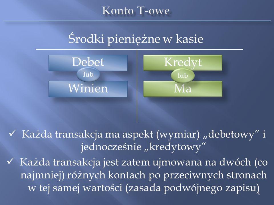 Debet Środki pieniężne w kasie 6 Winien Kredyt Ma lub Każda transakcja ma aspekt (wymiar) debetowy i jednocześnie kredytowy Każda transakcja jest zate