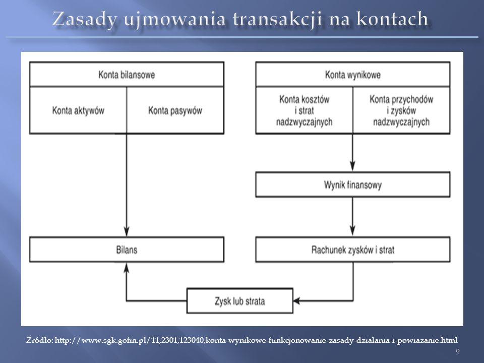 9 Źródło: http://www.sgk.gofin.pl/11,2301,123040,konta-wynikowe-funkcjonowanie-zasady-dzialania-i-powiazanie.html
