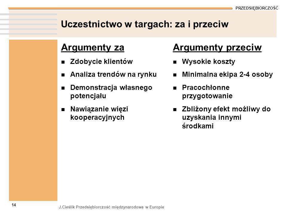 PRZEDSIĘBIORCZOŚĆ J.Cieślik Przedsiębiorczość międzynarodowa w Europie 14 Uczestnictwo w targach: za i przeciw Argumenty za Zdobycie klientów Analiza