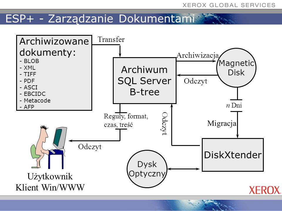 ESP+ - Zarządzanie Dokumentami n Dni Archiwum SQL Server B-tree Archiwizowane dokumenty: - BLOB - XML - TIFF - PDF - ASCI - EBCIDC - Metacode - AFP Tr