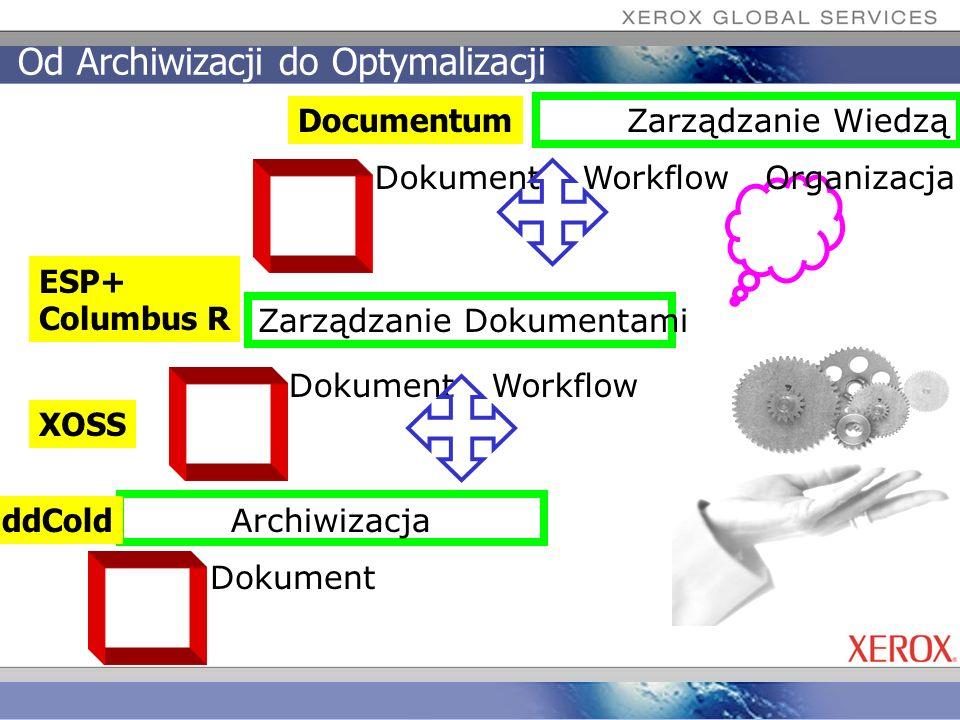 Od Archiwizacji do Optymalizacji Dokument Archiwizacja Zarządzanie Dokumentami DokumentWorkflow Zarządzanie Wiedzą DokumentWorkflowOrganizacja ESP+ Co