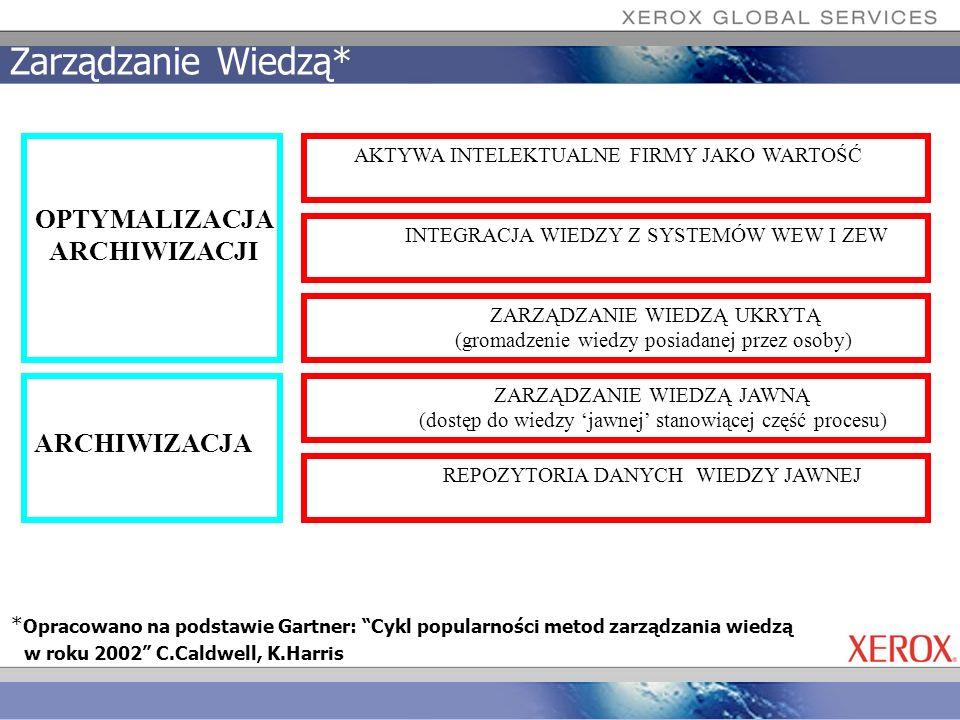 Zarządzanie Wiedzą* * Opracowano na podstawie Gartner: Cykl popularności metod zarządzania wiedzą w roku 2002 C.Caldwell, K.Harris REPOZYTORIA DANYCH
