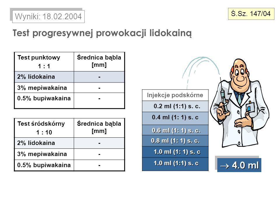 Test progresywnej prowokacji lidokainą 4.0 ml 4.0 ml Wyniki: 18.02.2004 Test punktowy 1 : 1 Średnica bąbla [mm] 2% lidokaina- 3% mepiwakaina- 0.5% bup