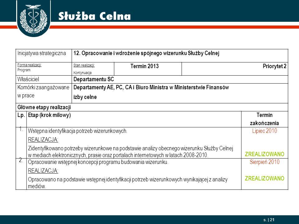 2006. 10. 01 s. | 21 Inicjatywa strategiczna 12. Opracowanie i wdrożenie spójnego wizerunku Służby Celnej Forma realizacji: Program Stan realizacji: K