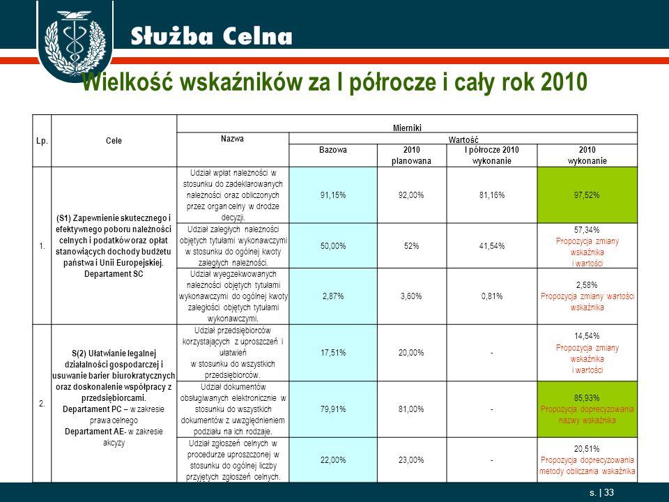 2006. 10. 01 s. | 33 Wielkość wskaźników za I półrocze i cały rok 2010 Lp.Cele Mierniki Nazwa Wartość Bazowa2010 planowana I półrocze 2010 wykonanie 2