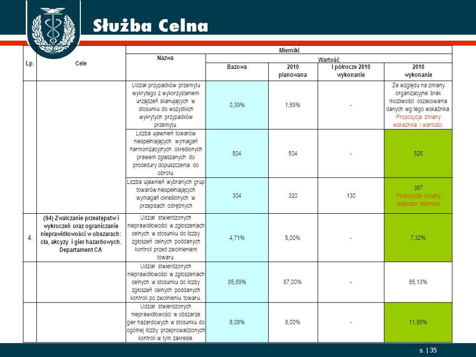 2006. 10. 01 s. | 35 Lp.Cele Mierniki Nazwa Wartość Bazowa2010 planowana I półrocze 2010 wykonanie 2010 wykonanie Udział przypadków przemytu wykrytego