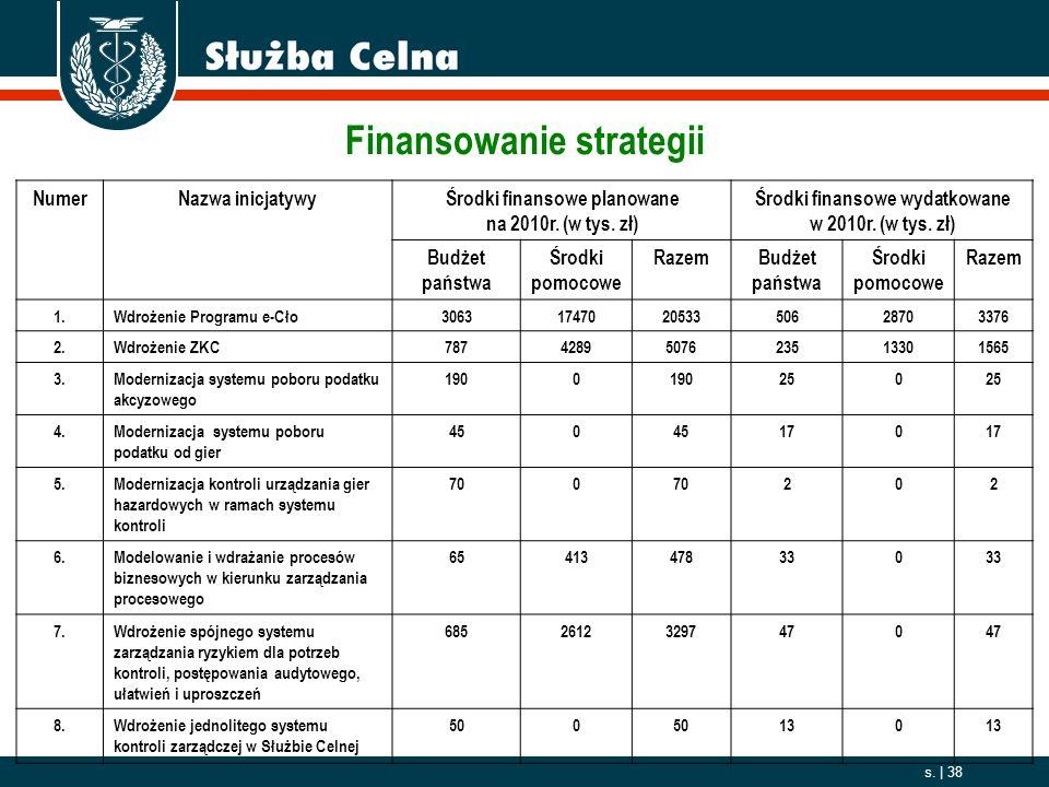 2006. 10. 01 s. | 38 NumerNazwa inicjatywyŚrodki finansowe planowane na 2010r. (w tys. zł) Środki finansowe wydatkowane w 2010r. (w tys. zł) Budżet pa