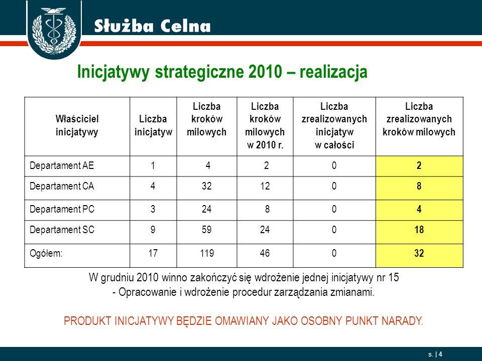 2006. 10. 01 s. | 4 Inicjatywy strategiczne 2010 – realizacja Właściciel inicjatywy Liczba inicjatyw Liczba kroków milowych Liczba kroków milowych w 2