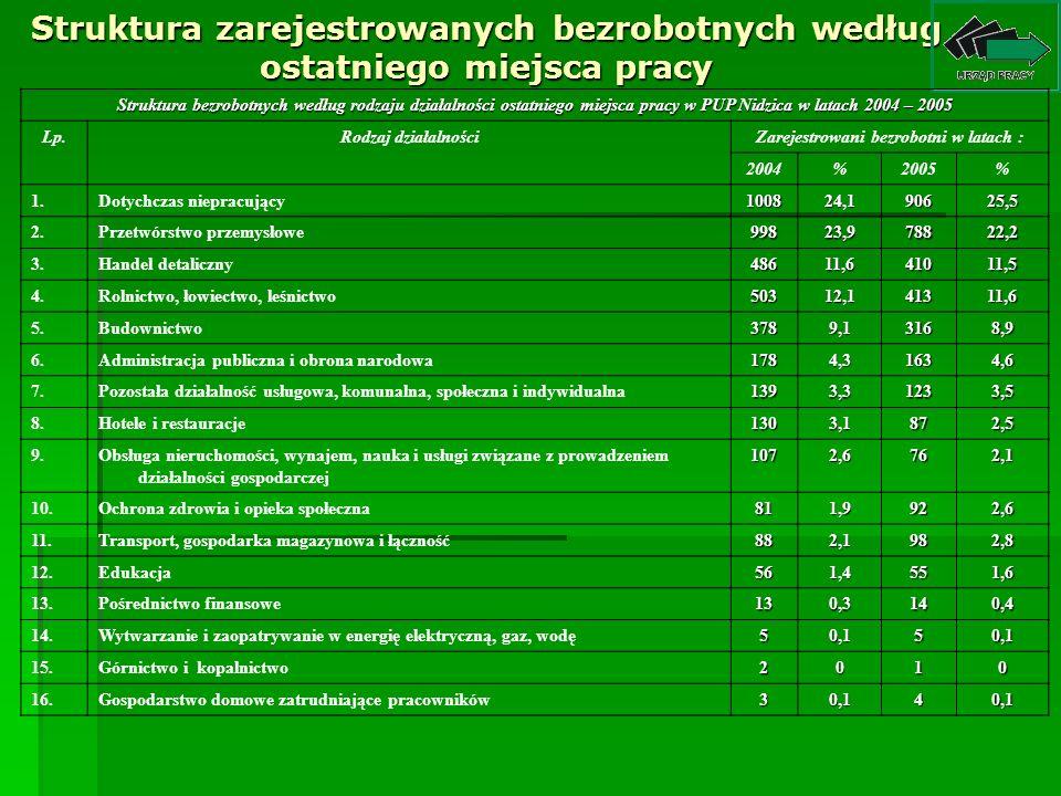 Struktura zarejestrowanych bezrobotnych według ostatniego miejsca pracy Struktura bezrobotnych według rodzaju działalności ostatniego miejsca pracy w PUP Nidzica w latach 2004 – 2005 Lp.Rodzaj działalnościZarejestrowani bezrobotni w latach : 2004%2005% 1.Dotychczas niepracujący100824,190625,5 2.Przetwórstwo przemysłowe99823,978822,2 3.Handel detaliczny48611,641011,5 4.Rolnictwo, łowiectwo, leśnictwo50312,141311,6 5.Budownictwo3789,13168,9 6.Administracja publiczna i obrona narodowa1784,31634,6 7.Pozostała działalność usługowa, komunalna, społeczna i indywidualna1393,31233,5 8.Hotele i restauracje1303,1872,5 9.Obsługa nieruchomości, wynajem, nauka i usługi związane z prowadzeniem działalności gospodarczej1072,6762,1 10.Ochrona zdrowia i opieka społeczna811,9922,6 11.Transport, gospodarka magazynowa i łączność882,1982,8 12.Edukacja561,4551,6 13.Pośrednictwo finansowe130,3140,4 14.Wytwarzanie i zaopatrywanie w energię elektryczną, gaz, wodę50,150,1 15.Górnictwo i kopalnictwo2010 16.Gospodarstwo domowe zatrudniające pracowników30,140,1
