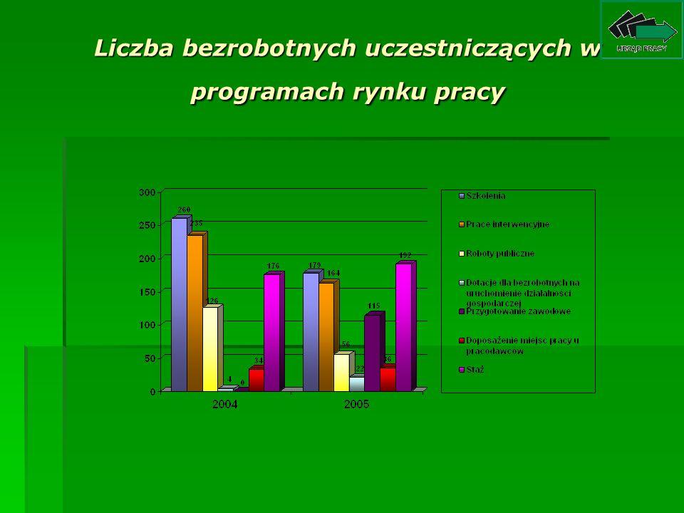 Liczba bezrobotnych uczestniczących w programach rynku pracy