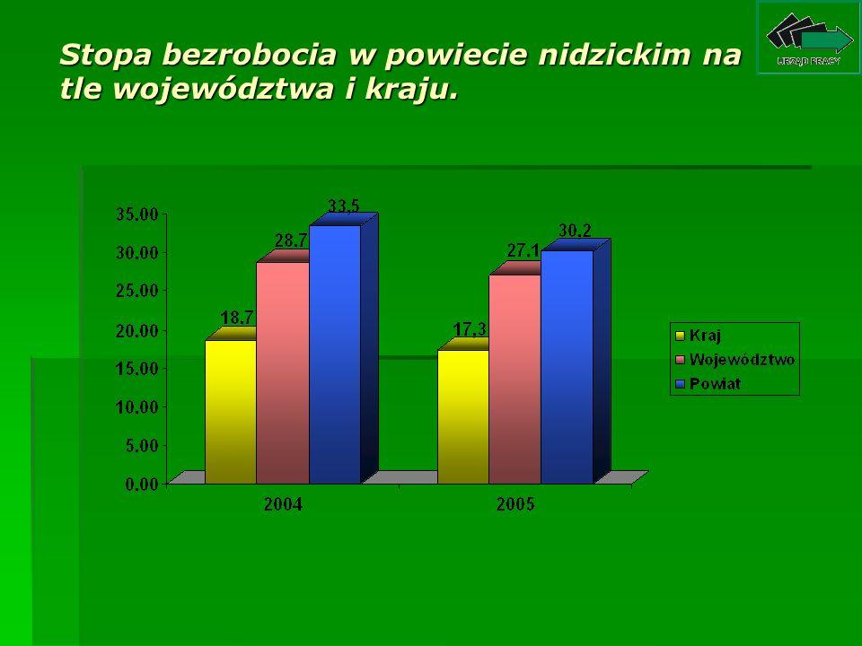 Stopa bezrobocia w powiecie nidzickim na tle województwa i kraju.