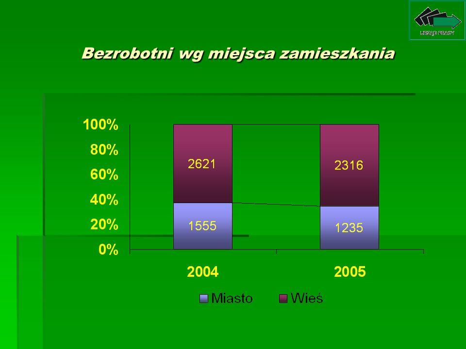 Struktura bezrobotnych według czasu pozostawania bez pracy (w miesiącach)