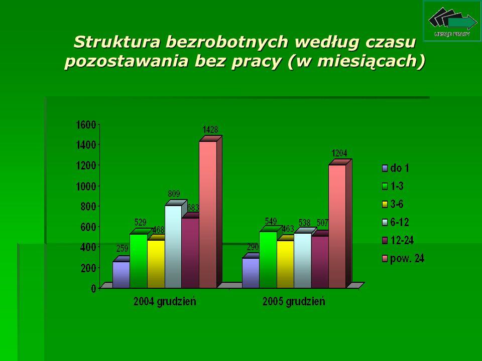 Struktura bezrobotnych według wieku (grupy wiekowe w latach)