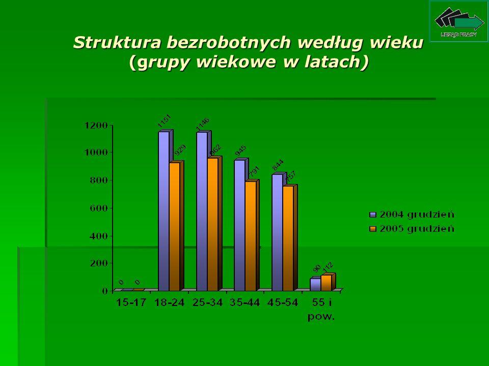 Struktura bezrobotnych według wykształcenia