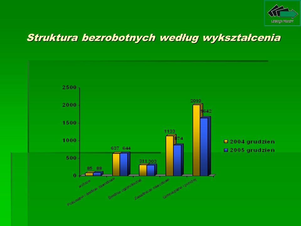 Ruch bezrobotnych w powiecie nidzickim w 2005 r.