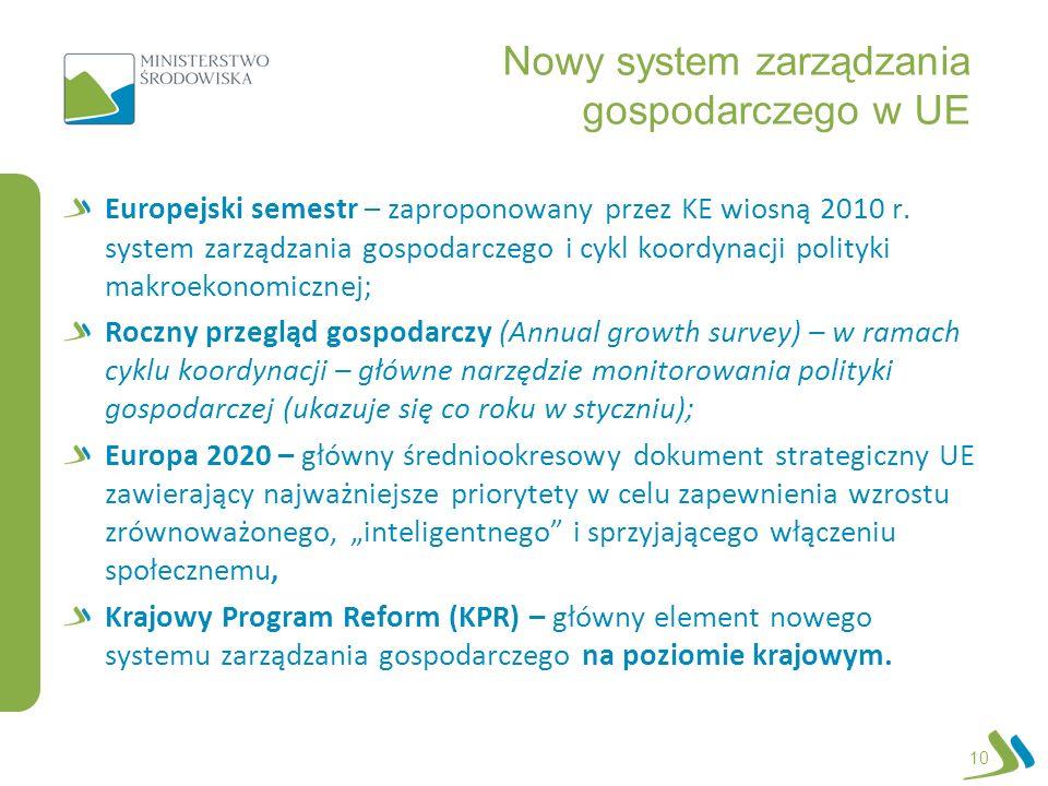 Nowy system zarządzania gospodarczego w UE Europejski semestr – zaproponowany przez KE wiosną 2010 r. system zarządzania gospodarczego i cykl koordyna