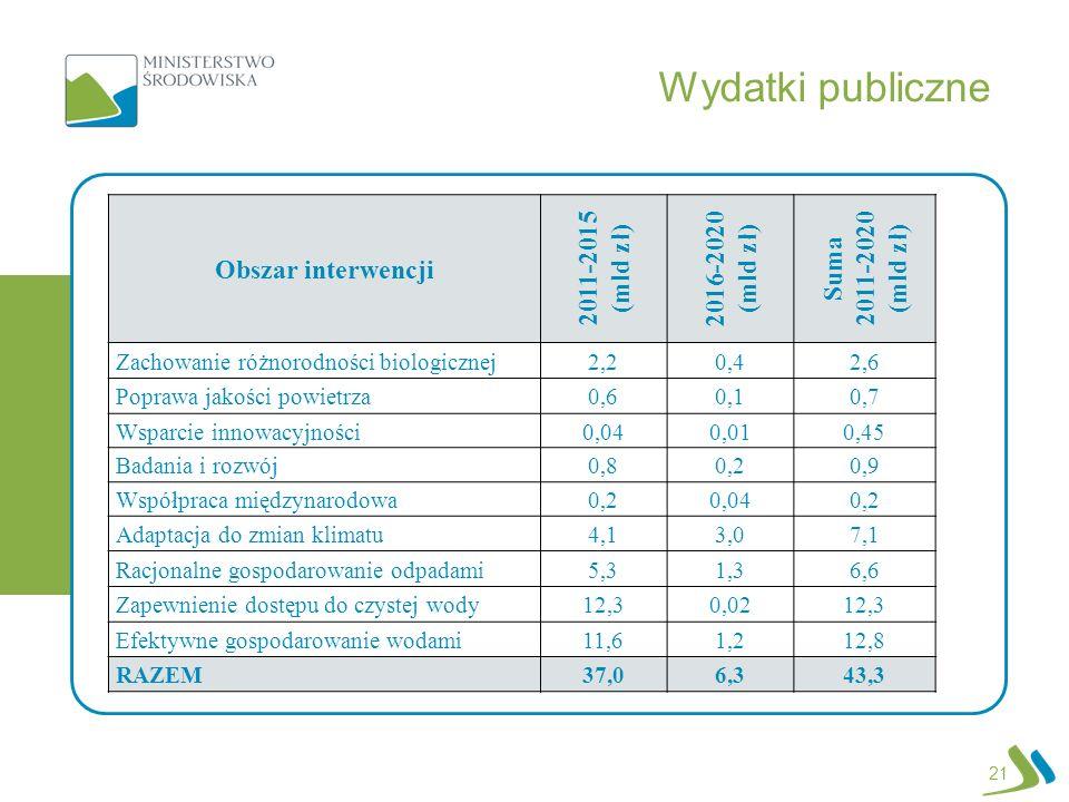 Wydatki publiczne Obszar interwencji 2011-2015 (mld zł) 2016-2020 (mld zł) Suma 2011-2020 (mld zł) Zachowanie różnorodności biologicznej2,20,42,6 Popr