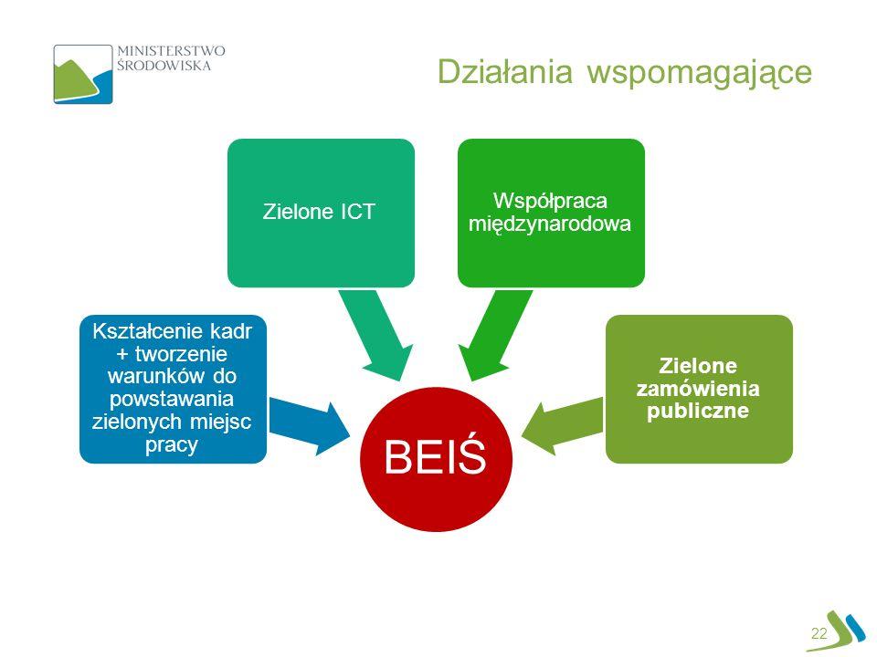 Działania wspomagające 22 BEIŚ Kształcenie kadr + tworzenie warunków do powstawania zielonych miejsc pracy Zielone ICT Współpraca międzynarodowa Zielo