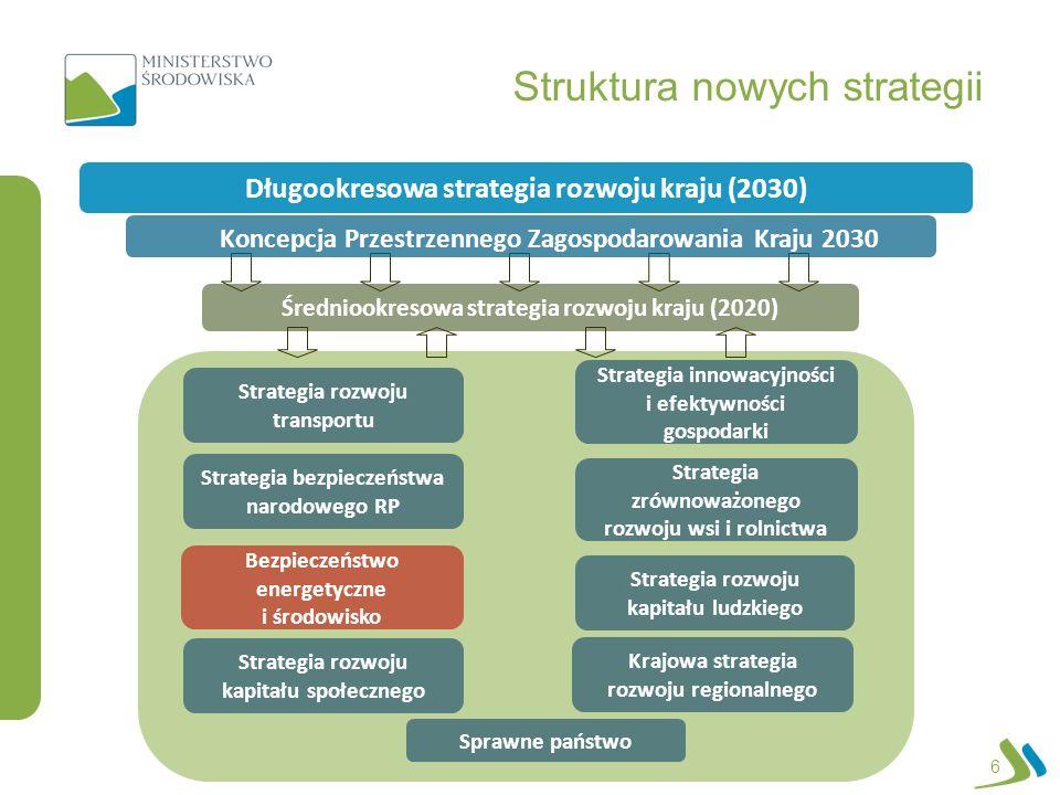 Strategia bezpieczeństwa narodowego RP Sprawne państwo Bezpieczeństwo energetyczne i środowisko Strategia rozwoju transportu Strategia rozwoju kapitał