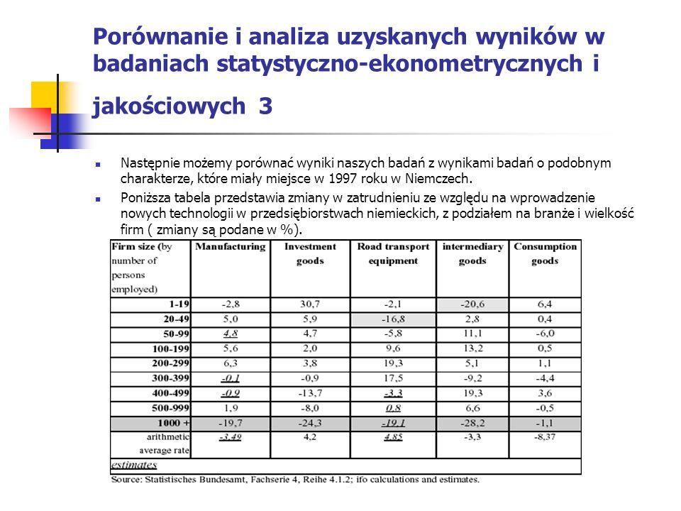 Porównanie i analiza uzyskanych wyników w badaniach statystyczno-ekonometrycznych i jakościowych 3 Następnie możemy porównać wyniki naszych badań z wy