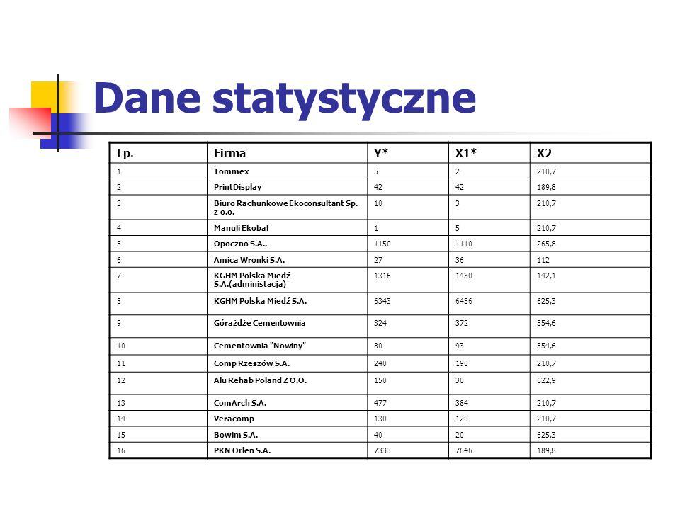 Dane statystyczne Lp.FirmaY*X1*X2 1Tommex52210,7 2PrintDisplay42 189,8 3Biuro Rachunkowe Ekoconsultant Sp. z o.o. 103210,7 4Manuli Ekobal15210,7 5Opoc