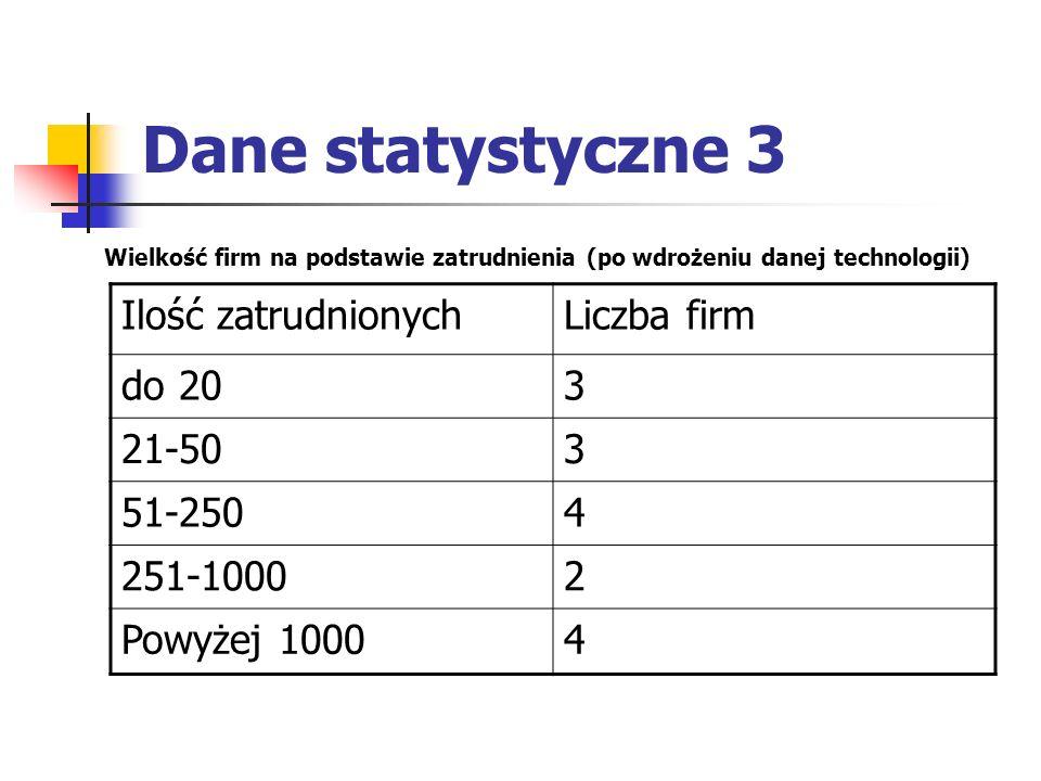 Dane statystyczne 4 Porównanie wielkości firm na podstawie zatrudnienia przed i po wdrożeniu nowych technologii