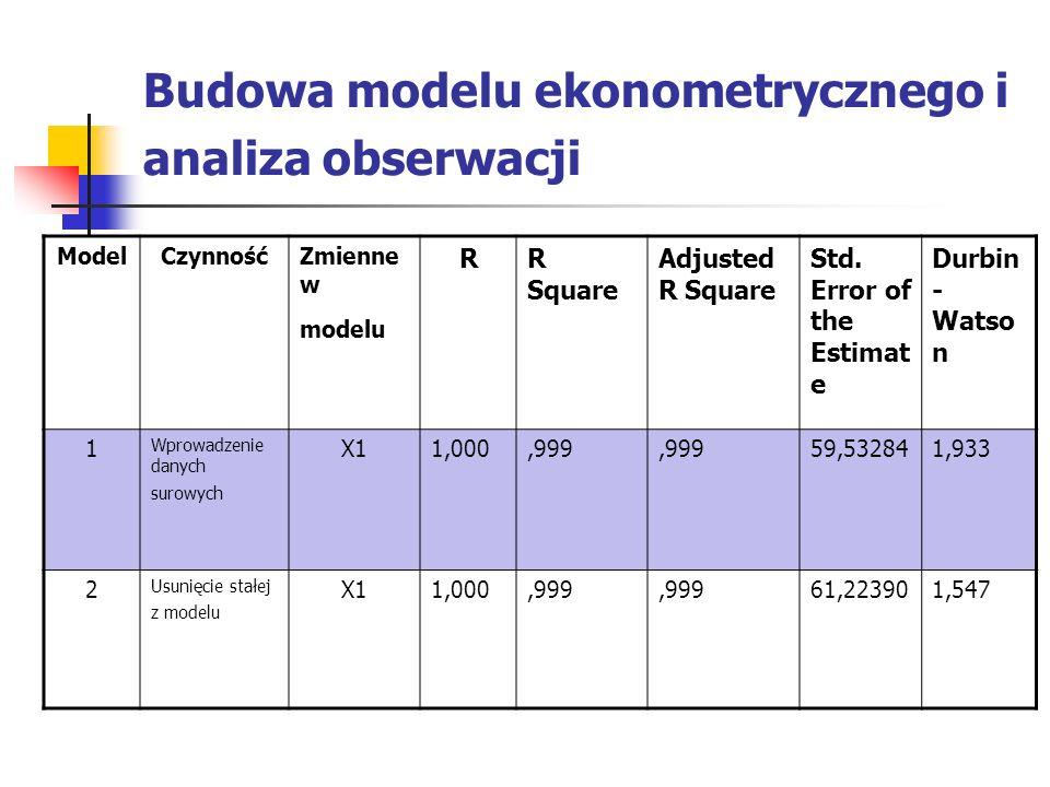 Budowa modelu ekonometrycznego i analiza obserwacji ModelCzynnośćZmienne w modelu RR Square Adjusted R Square Std. Error of the Estimat e Durbin - Wat