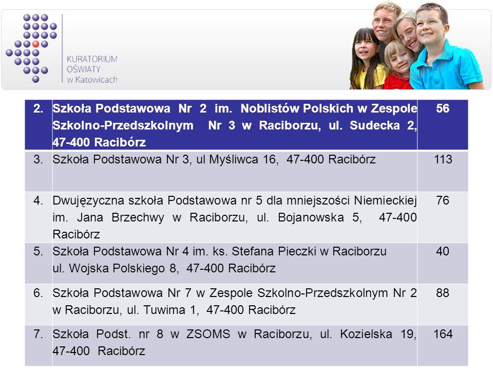 2. Szkoła Podstawowa Nr 2 im. Noblistów Polskich w Zespole Szkolno-Przedszkolnym Nr 3 w Raciborzu, ul. Sudecka 2, 47-400 Racibórz 56 3.Szkoła Podstawo