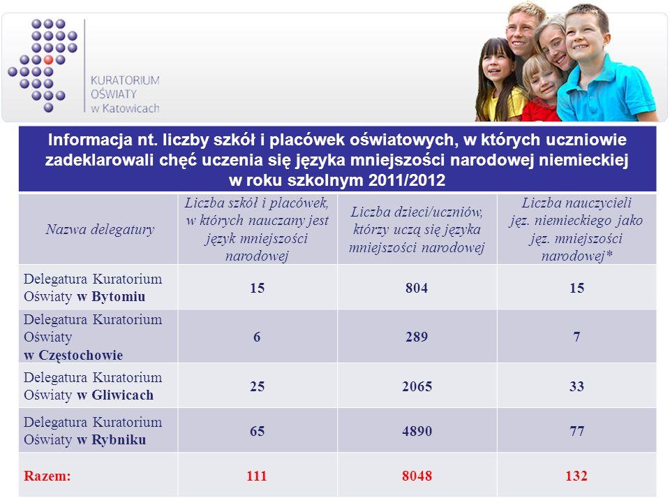 Informacja nt. liczby szkół i placówek oświatowych, w których uczniowie zadeklarowali chęć uczenia się języka mniejszości narodowej niemieckiej w roku