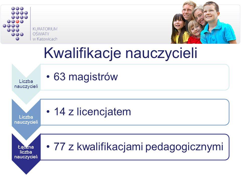 Kwalifikacje nauczycieli Liczba nauczycieli 63 magistrów Liczba nauczycieli 14 z licencjatem Łączna liczba nauczyciel i 77 z kwalifikacjami pedagogicz
