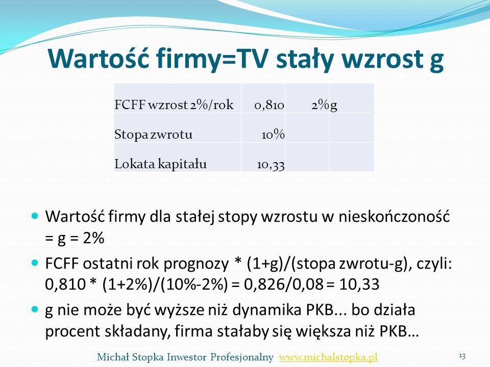 Wartość firmy=TV stały wzrost g Wartość firmy dla stałej stopy wzrostu w nieskończoność = g = 2% FCFF ostatni rok prognozy * (1+g)/(stopa zwrotu-g), c