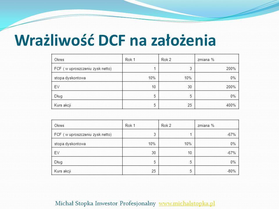 Wrażliwość DCF na założenia OkresRok 1Rok 2zmiana % FCF ( w uproszczeniu zysk netto)13200% stopa dyskontowa10% 0% EV1030200% Dług550% Kurs akcji525400