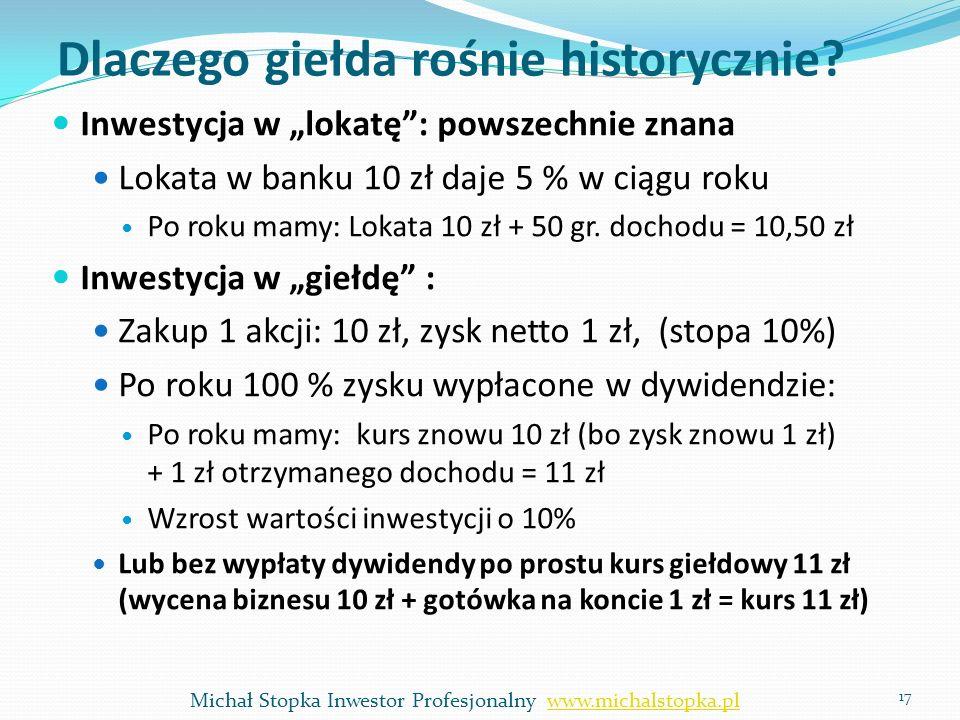 Dlaczego giełda rośnie historycznie? Inwestycja w lokatę: powszechnie znana Lokata w banku 10 zł daje 5 % w ciągu roku Po roku mamy: Lokata 10 zł + 50