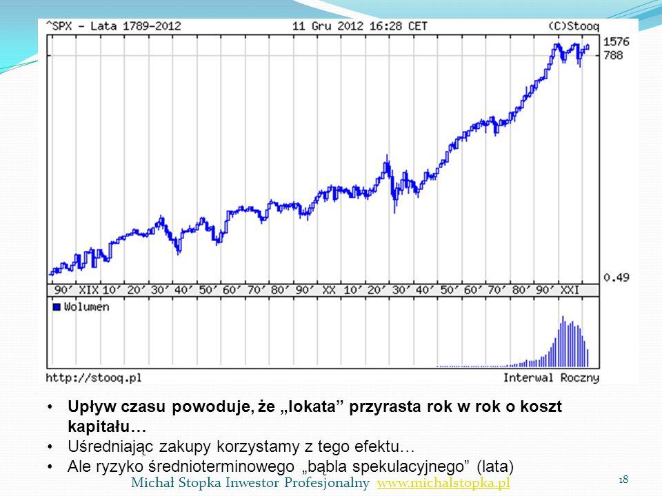 18 Upływ czasu powoduje, że lokata przyrasta rok w rok o koszt kapitału… Uśredniając zakupy korzystamy z tego efektu… Ale ryzyko średnioterminowego bą