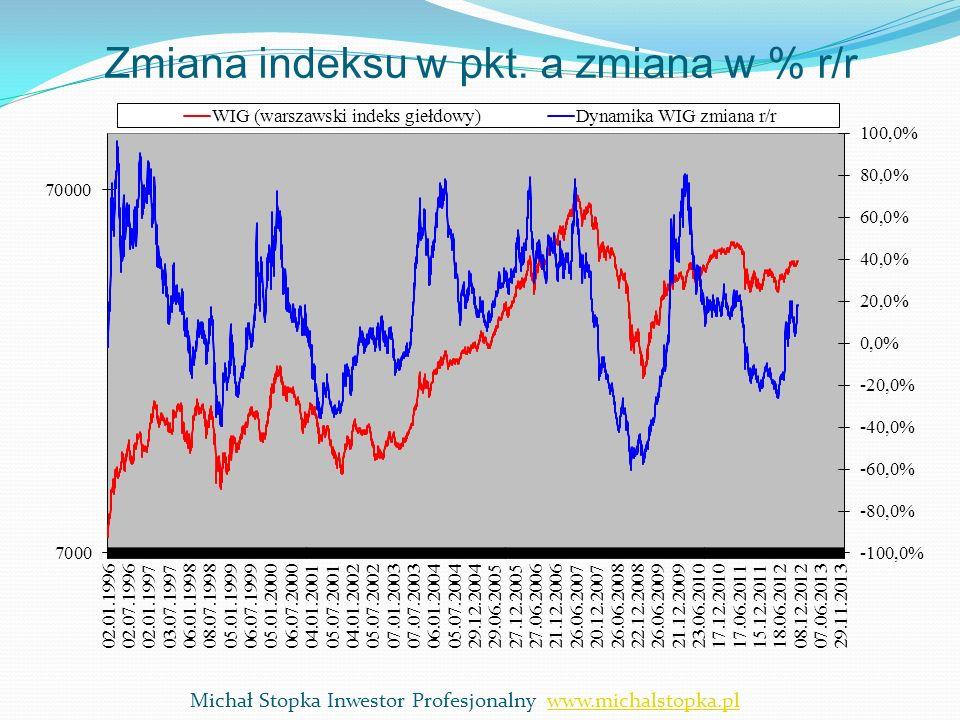 Zmiana indeksu w pkt. a zmiana w % r/r Michał Stopka Inwestor Profesjonalny www.michalstopka.plwww.michalstopka.pl