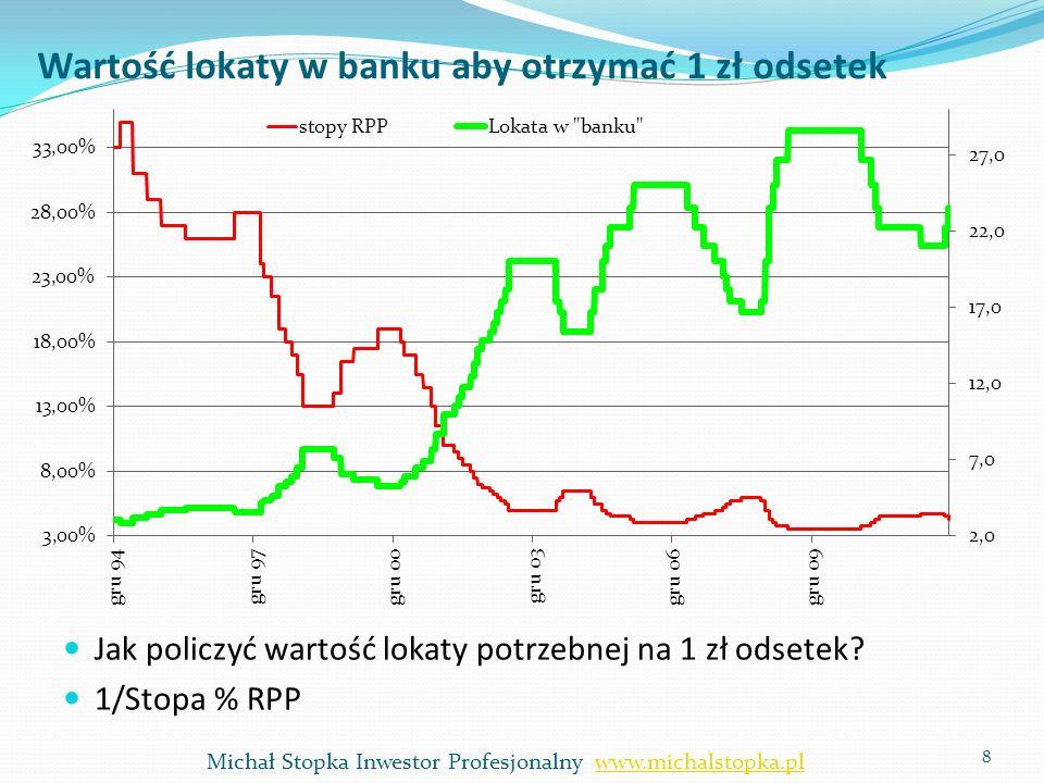 Firma to jakby lokata w banku… 9 Rok2012 Przychody10 Koszty-9 EBIT1 Podatek 19%-0,19 Zysk netto0,81 Michał Stopka Inwestor Profesjonalny www.michalstopka.plwww.michalstopka.pl