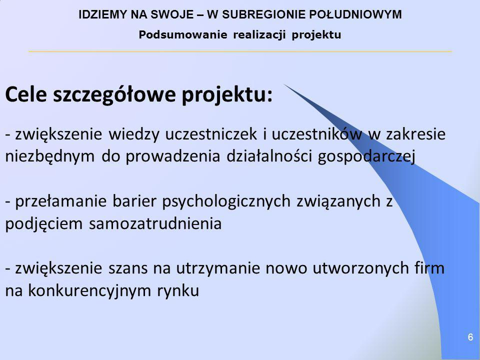 IDZIEMY NA SWOJE – W SUBREGIONIE POŁUDNIOWYM Podsumowanie realizacji projektu Oferowane wsparcie: 1.
