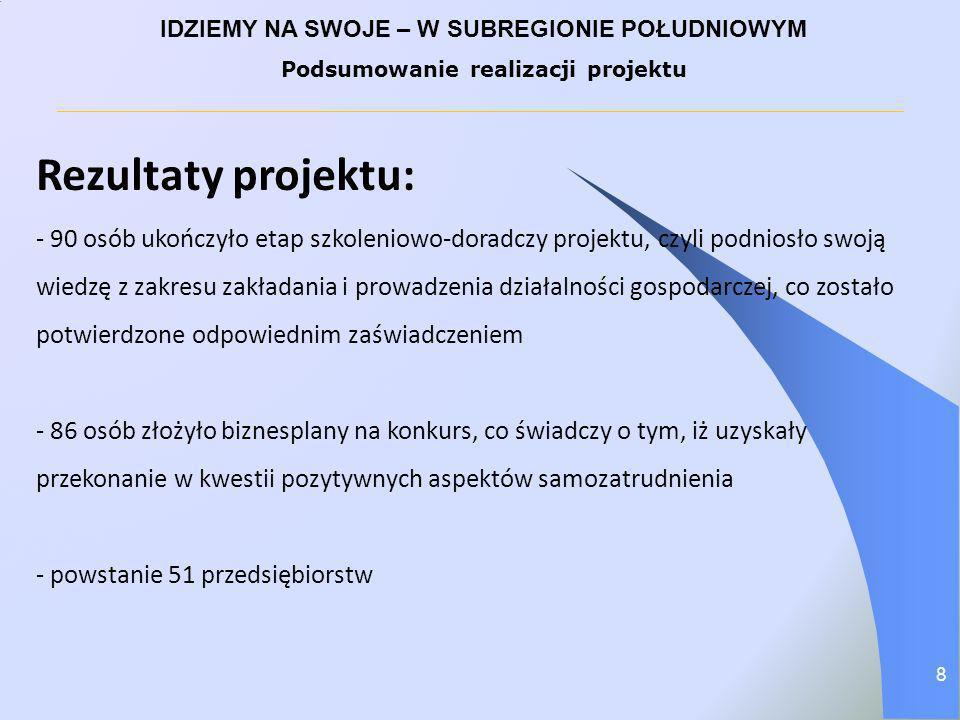 IDZIEMY NA SWOJE – W SUBREGIONIE POŁUDNIOWYM Podsumowanie realizacji projektu Rezultaty projektu: - 90 osób ukończyło etap szkoleniowo-doradczy projek