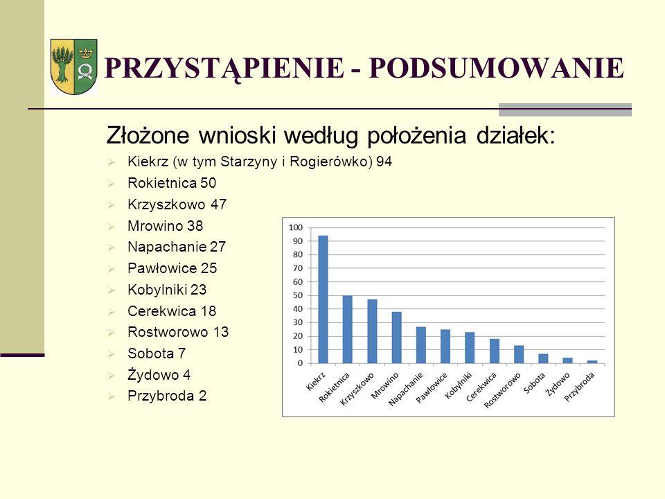 Złożone wnioski według położenia działek: Kiekrz (w tym Starzyny i Rogierówko) 94 Rokietnica 50 Krzyszkowo 47 Mrowino 38 Napachanie 27 Pawłowice 25 Ko