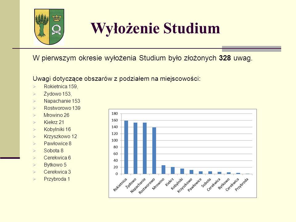 W pierwszym okresie wyłożenia Studium było złożonych 328 uwag. Uwagi dotyczące obszarów z podziałem na miejscowości: Rokietnica 159, Żydowo 153, Napac